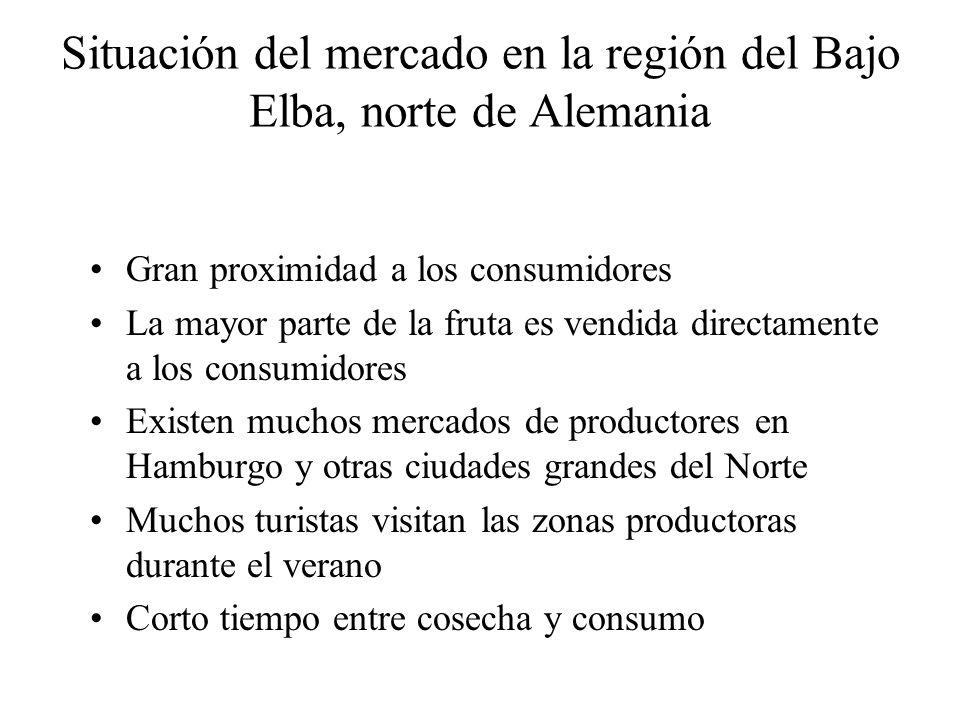 Situación del mercado en la región del Bajo Elba, norte de Alemania Gran proximidad a los consumidores La mayor parte de la fruta es vendida directame