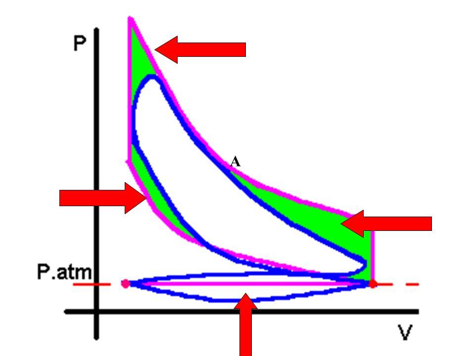 Diferencias Como pudimos observar en los gráficos anteriores las diferencias son sustánciales tanto en la forma del diagrama como en los valores de la temperatura y presiones.