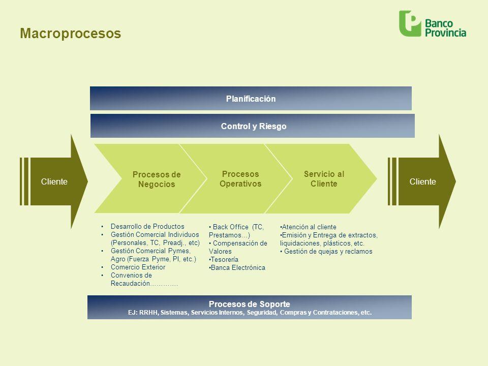 Macroprocesos Procesos de Negocios Planificación Cliente Control y Riesgo Procesos Operativos Servicio al Cliente Back Office (TC, Prestamos…) Compens