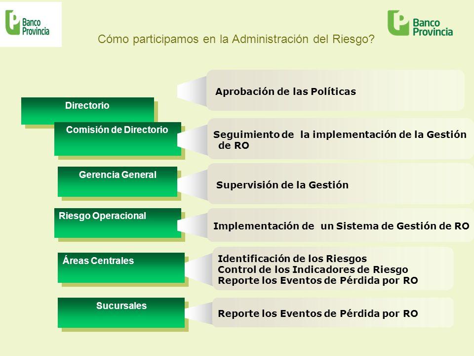 Cómo participamos en la Administración del Riesgo? Directorio Aprobación de las Políticas Gerencia General Supervisión de la Gestión Riesgo Operaciona