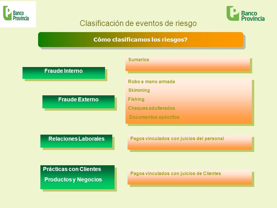 Clasificación de eventos de riesgo Fraude Interno Cómo clasificamos los riesgos? Fraude Externo Prácticas con Clientes Productos y Negocios Prácticas