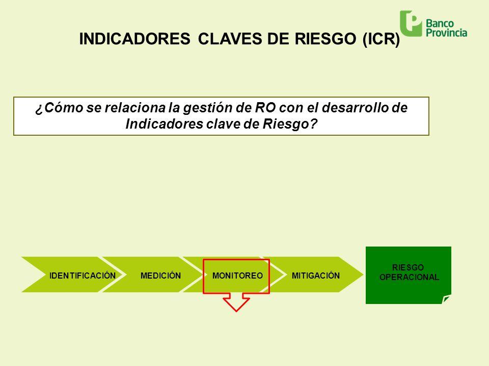 INDICADORES CLAVES DE RIESGO (ICR) ¿Cómo se relaciona la gestión de RO con el desarrollo de Indicadores clave de Riesgo? IDENTIFICACIÓNMEDICIÓNMONITOR