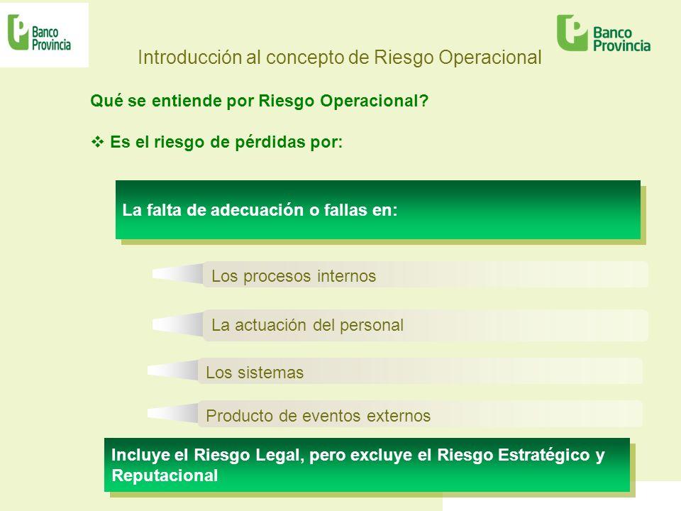 Introducción al concepto de Riesgo Operacional Qué se entiende por Riesgo Operacional? Es el riesgo de pérdidas por: La falta de adecuación o fallas e