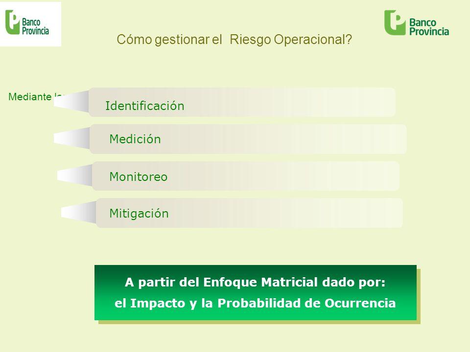Cómo gestionar el Riesgo Operacional? Mediante la: Monitoreo Identificación Medición Mitigación A partir del Enfoque Matricial dado por: el Impacto y