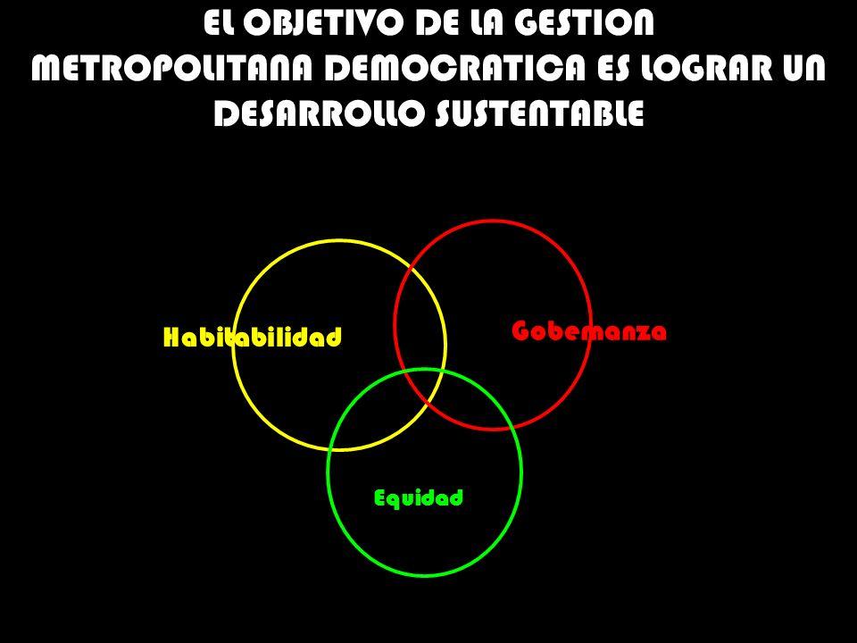 EL OBJETIVO DE LA GESTION METROPOLITANA DEMOCRATICA ES LOGRAR UN DESARROLLO SUSTENTABLE Habitabilidad Gobernanza Equidad