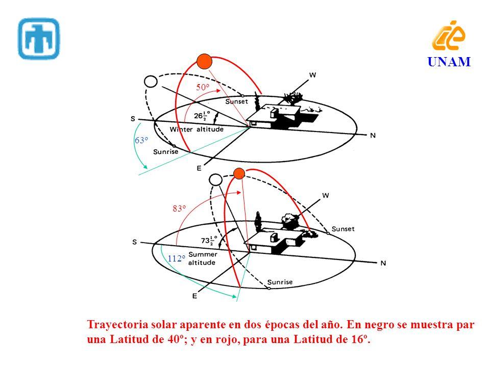 63º 50º 83º 112º Trayectoria solar aparente en dos épocas del año. En negro se muestra par una Latitud de 40º; y en rojo, para una Latitud de 16º. UNA