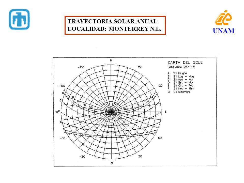 TRAYECTORIA SOLAR ANUAL LOCALIDAD: MONTERREY N.L. UNAM