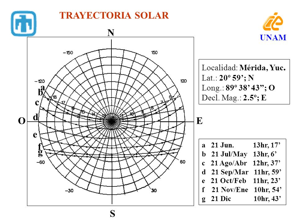 N S EO TRAYECTORIA SOLAR a b c d e f g a 21 Jun. 13hr, 17 b 21 Jul/May 13hr, 6 c 21 Ago/Abr 12hr, 37 d 21 Sep/Mar 11hr, 59 e 21 Oct/Feb 11hr, 23 f 21