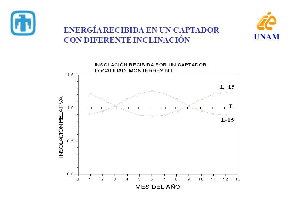 ENERGÍA RECIBIDA EN UN CAPTADOR CON DIFERENTE INCLINACIÓN UNAM