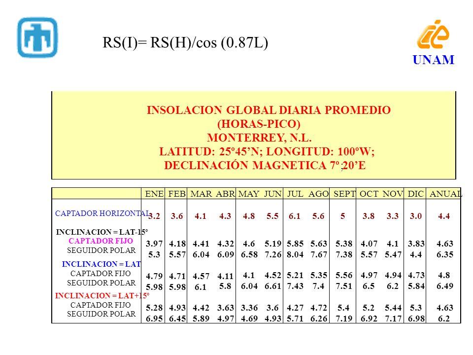 5.8 4.1 6.04 4.52 6.61 5.21 7.43 5.35 7.4 5.56 7.51 4.97 6.5 4.94 6.2 4.73 5.84 4.8 6.49 INCLINACION = LAT+15º CAPTADOR FIJO SEGUIDOR POLAR 5.28 6.95