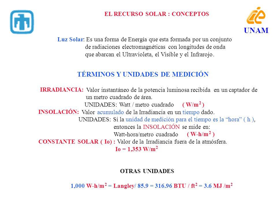 EL RECURSO SOLAR : CONCEPTOS IRRADIANCIA: un metro cuadrado de área. UNIDADES: Watt / metro cuadrado INSOLACIÓN: UNIDADES: Si la entonces la Watt-hora