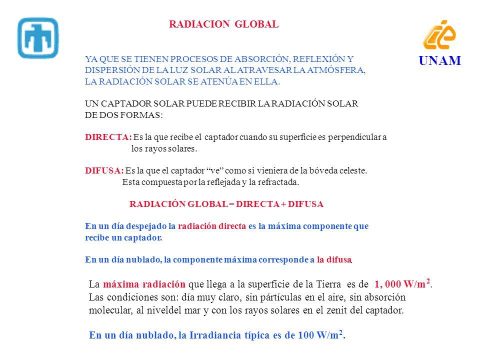 El concepto de horas-pico como una manera de trabajar la energía recibida en un captador Horas de Sol 8:00 12:00 16:00 1,000 W/ m 2 10:00 14:00 0.0 W/ m 2 HORAS-PICO 8 h-p 4 h-p Area bajo la curva A= 8,000 W-h/m 2 Area bajo la curva A= 4,000 W-h/m 2 UNAM