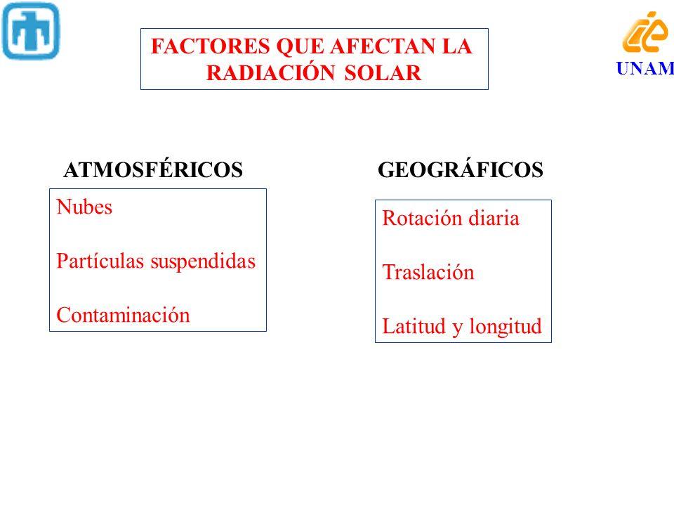 FACTORES QUE AFECTAN LA RADIACIÓN SOLAR ATMOSFÉRICOSGEOGRÁFICOS Nubes Partículas suspendidas Contaminación Rotación diaria Traslación Latitud y longit
