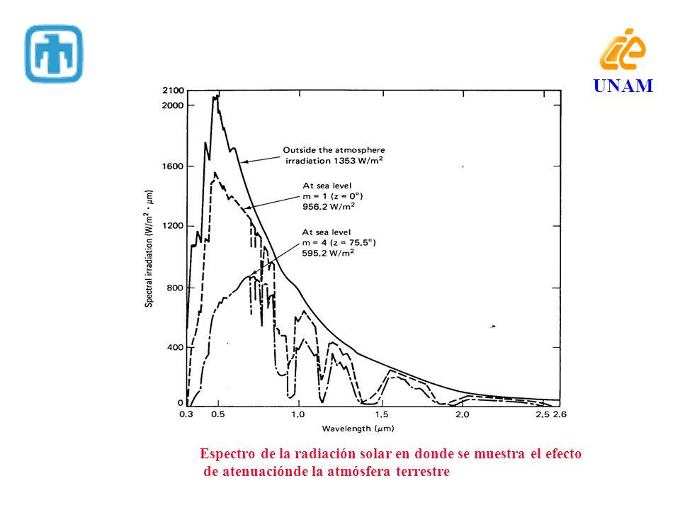 INCLINACION DELCAPTADOR MÁXIMA CAPTACIÓN: RAYOS PERPENDICULARES AL CAPTADOR.