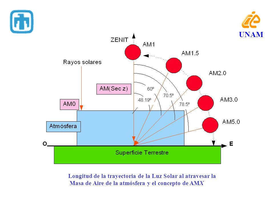 Longitud de la trayectoria de la Luz Solar al atravesar la Masa de Aire de la atmósfera y el concepto de AMX UNAM