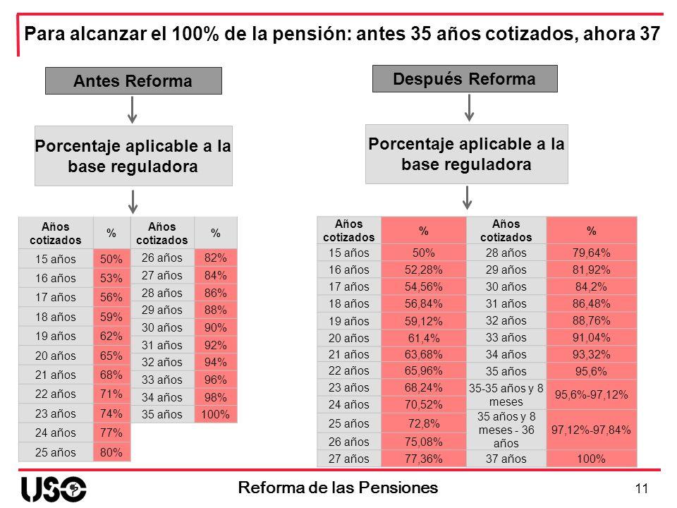 Antes Reforma Porcentaje aplicable a la base reguladora 11 Reforma de las Pensiones Después Reforma Porcentaje aplicable a la base reguladora Años cot