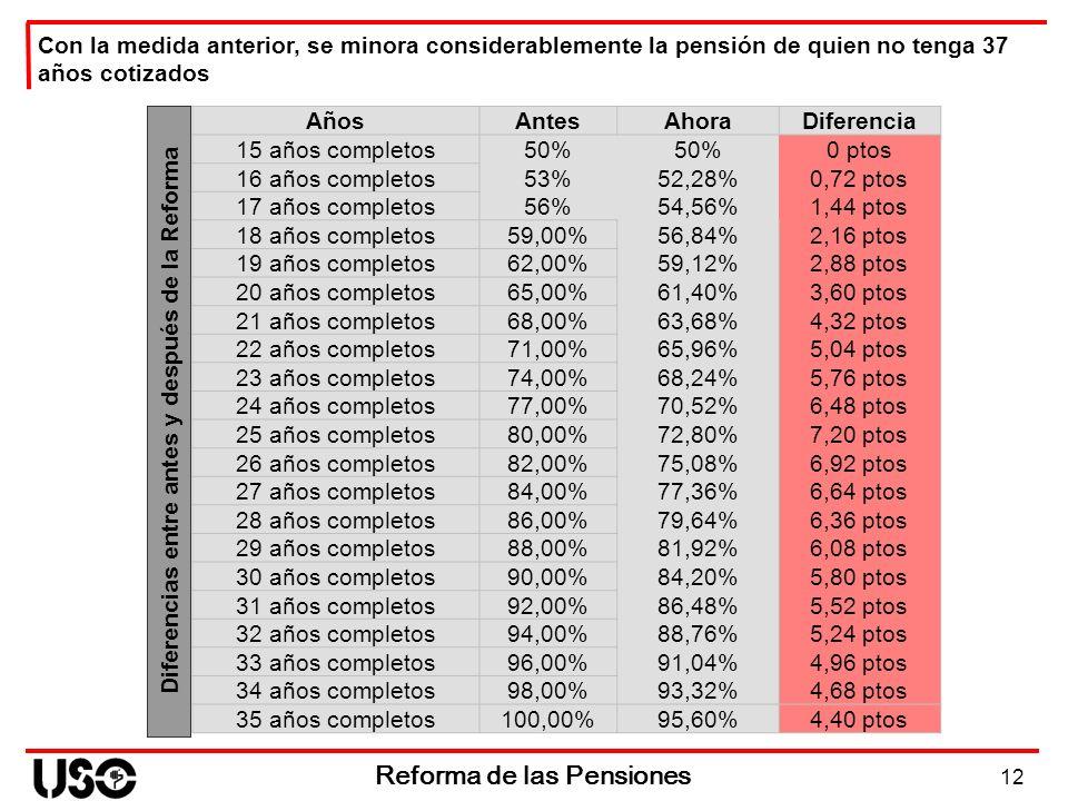12 Reforma de las Pensiones Con la medida anterior, se minora considerablemente la pensión de quien no tenga 37 años cotizados Diferencias entre antes