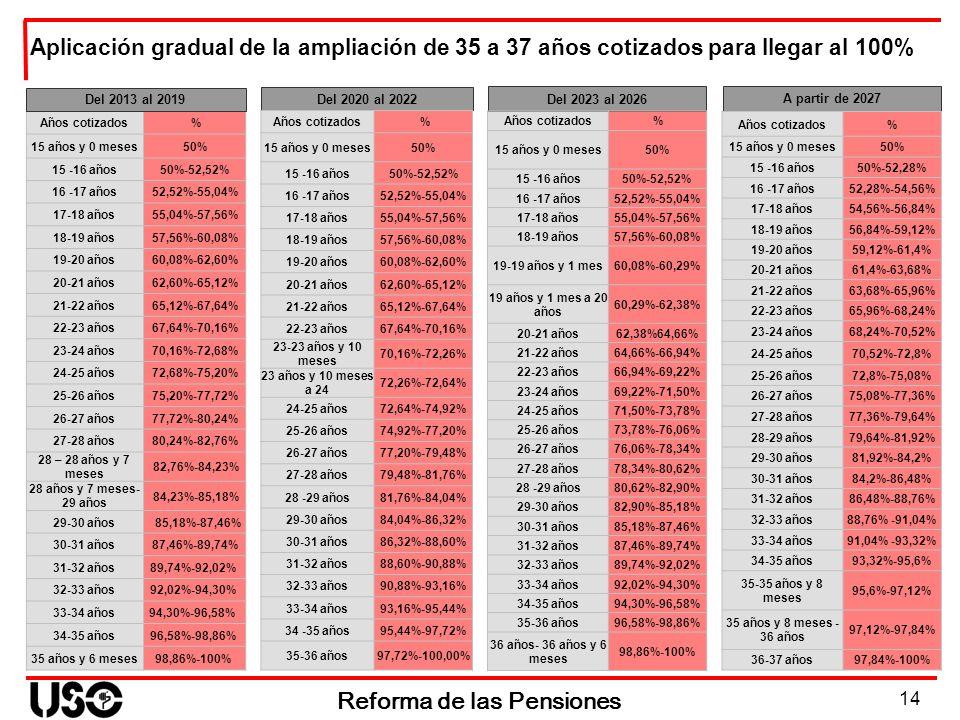 14 Reforma de las Pensiones Del 2020 al 2022 Años cotizados % 15 años y 0 meses50% 15 -16 años50%-52,52% 16 -17 años52,52%-55,04% 17-18 años55,04%-57,