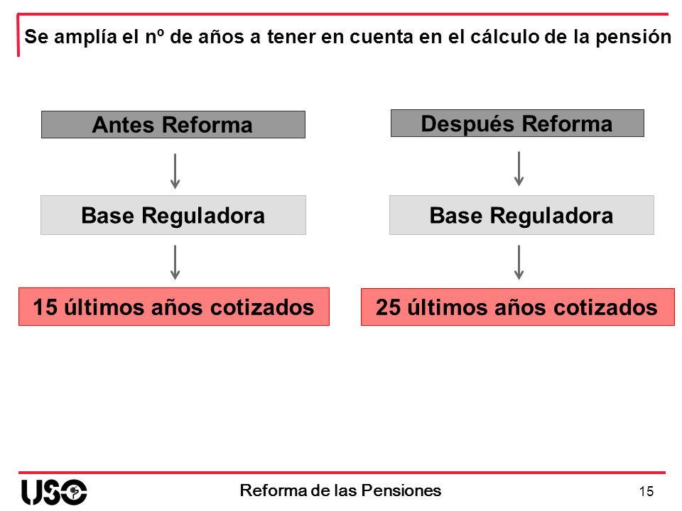 Se amplía el nº de años a tener en cuenta en el cálculo de la pensión Antes Reforma Base Reguladora 15 últimos años cotizados 15 Reforma de las Pensio