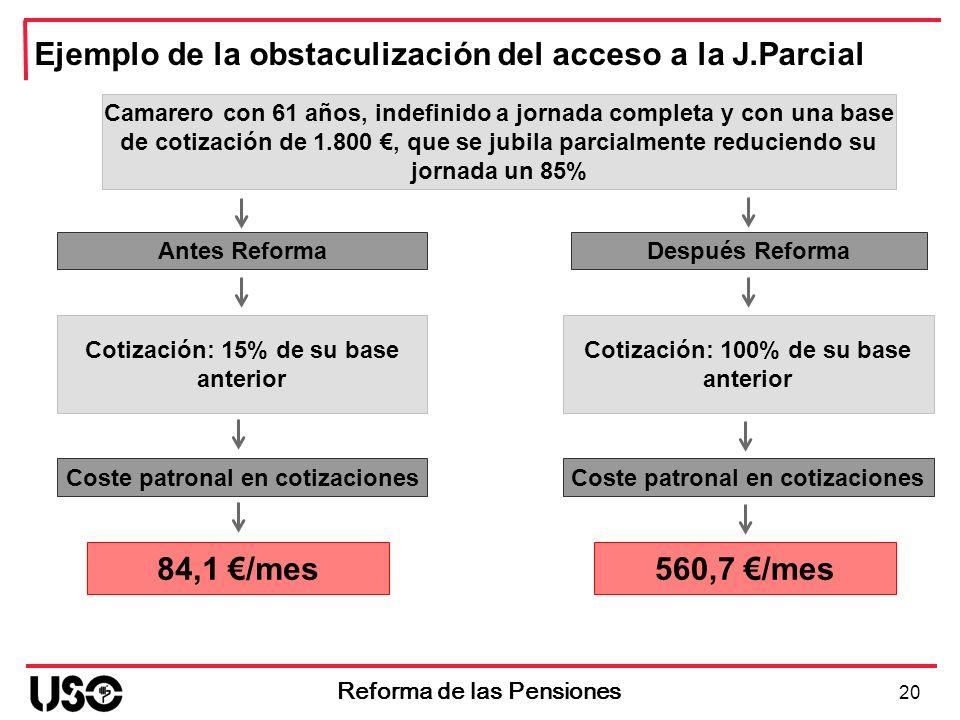 Antes Reforma 20 Reforma de las Pensiones Después Reforma Ejemplo de la obstaculización del acceso a la J.Parcial Camarero con 61 años, indefinido a j