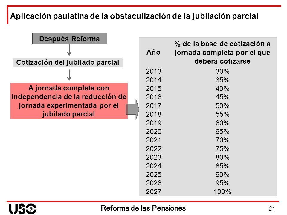 21 Reforma de las Pensiones Aplicación paulatina de la obstaculización de la jubilación parcial Después Reforma A jornada completa con independencia d