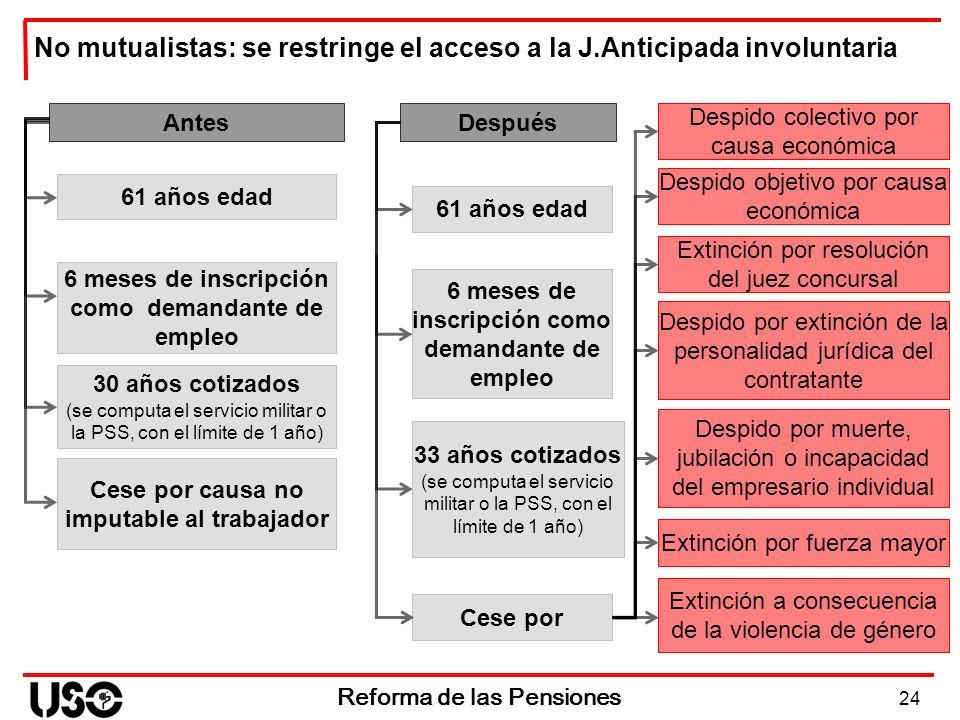 24 Reforma de las Pensiones No mutualistas: se restringe el acceso a la J.Anticipada involuntaria Antes 61 años edad 6 meses de inscripción como deman