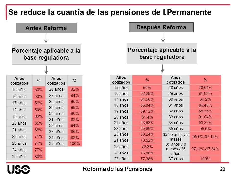 Antes Reforma Porcentaje aplicable a la base reguladora 28 Reforma de las Pensiones Después Reforma Porcentaje aplicable a la base reguladora Años cot