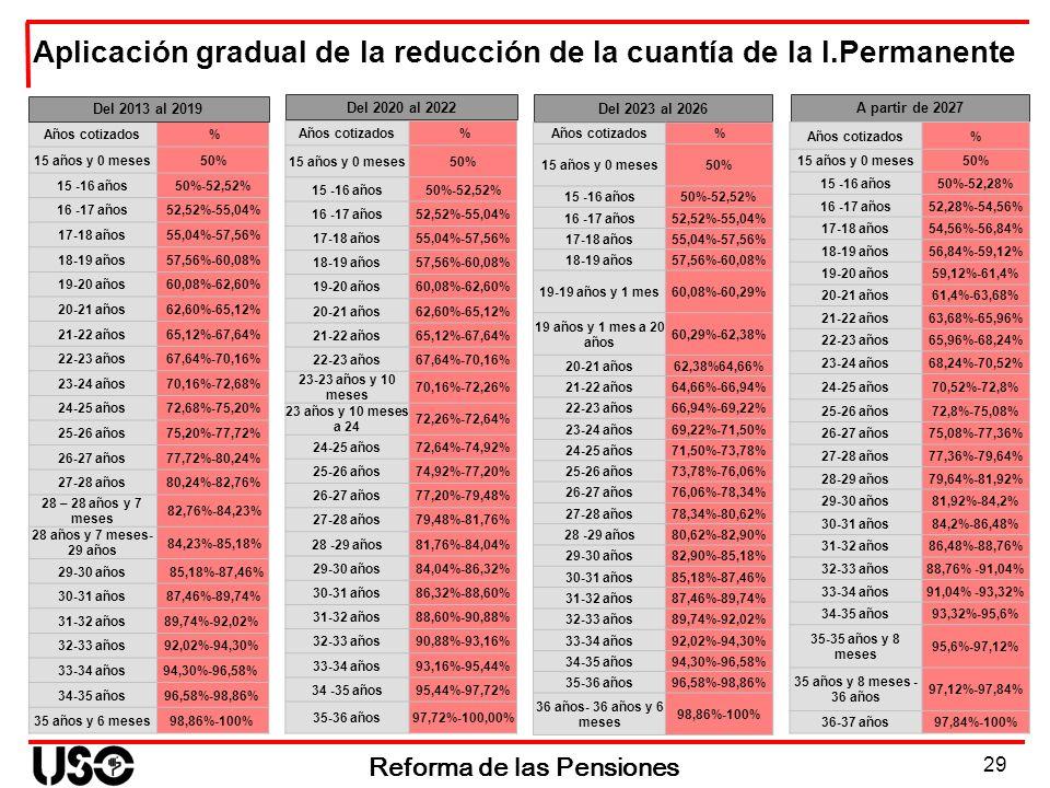 29 Reforma de las Pensiones Aplicación gradual de la reducción de la cuantía de la I.Permanente Del 2020 al 2022 Años cotizados % 15 años y 0 meses50%