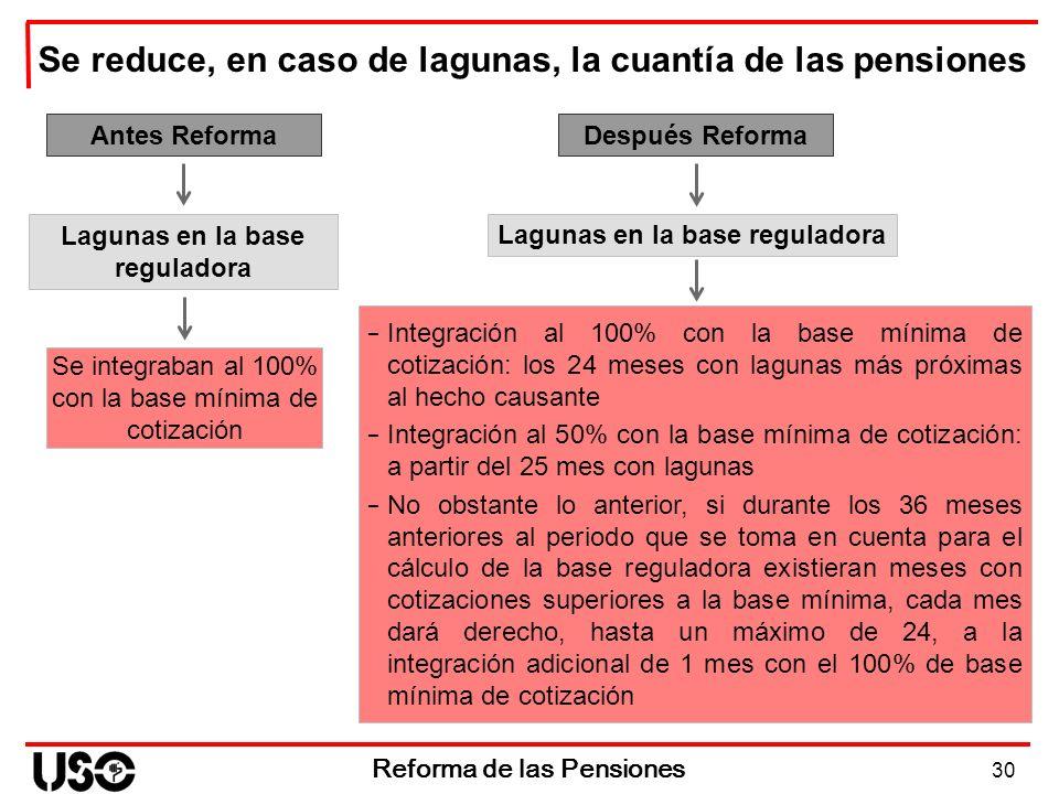 30 Reforma de las Pensiones Se reduce, en caso de lagunas, la cuantía de las pensiones Antes Reforma Se integraban al 100% con la base mínima de cotiz