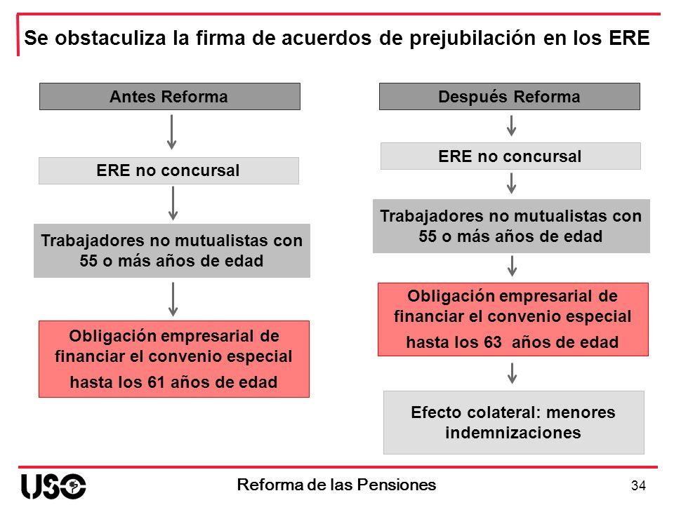 Antes Reforma ERE no concursal Obligación empresarial de financiar el convenio especial hasta los 61 años de edad 34 Reforma de las Pensiones Se obsta