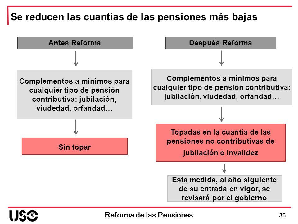 Antes Reforma Complementos a mínimos para cualquier tipo de pensión contributiva: jubilación, viudedad, orfandad… Sin topar 35 Reforma de las Pensione