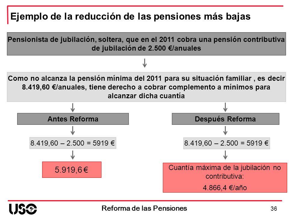 Antes Reforma 5.919,6 36 Reforma de las Pensiones Después Reforma Ejemplo de la reducción de las pensiones más bajas Pensionista de jubilación, solter