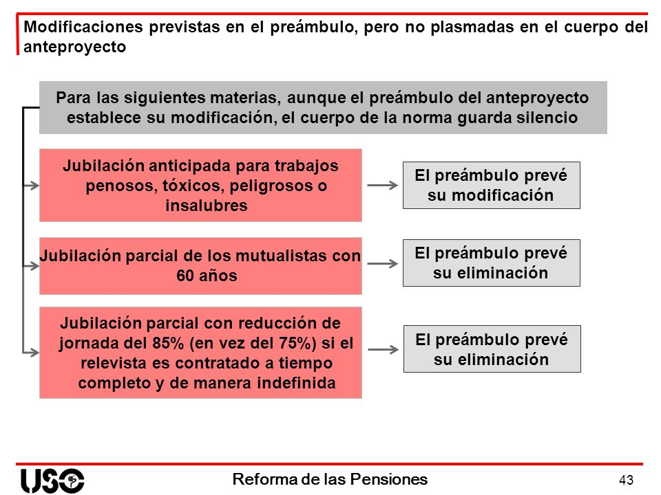 43 Reforma de las Pensiones Jubilación parcial de los mutualistas con 60 años Modificaciones previstas en el preámbulo, pero no plasmadas en el cuerpo