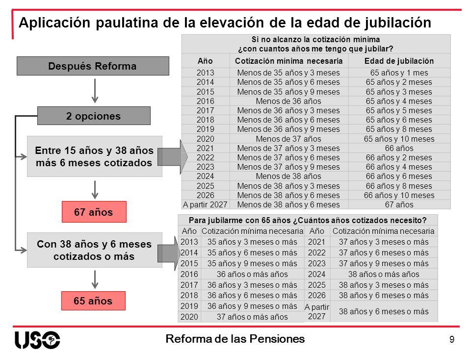 9 Reforma de las Pensiones 2 opciones 67 años 65 años Entre 15 años y 38 años más 6 meses cotizados Con 38 años y 6 meses cotizados o más Aplicación p