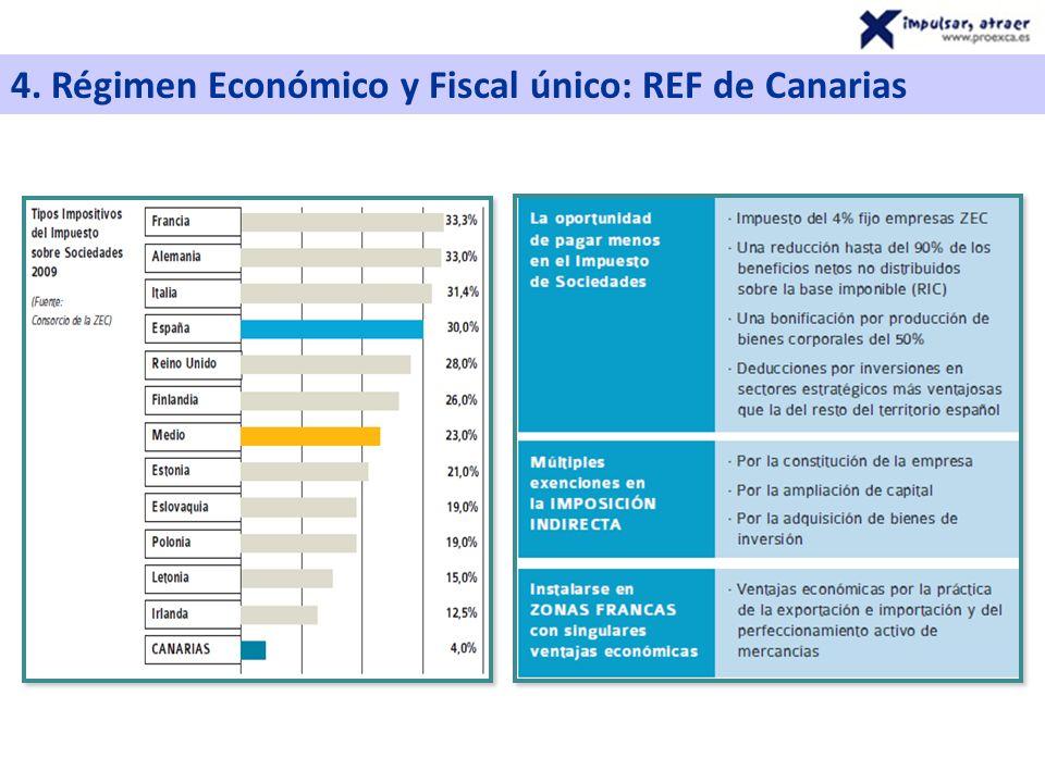 4. Régimen Económico y Fiscal único: REF de Canarias