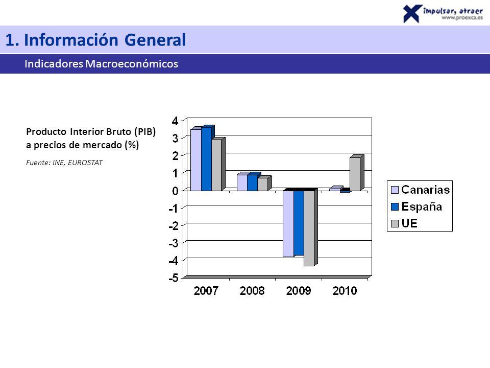 1. Información General Indicadores Macroeconómicos Producto Interior Bruto (PIB) a precios de mercado (%) Fuente: INE, EUROSTAT