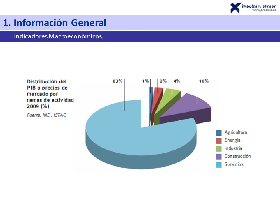 Indicadores Macroeconómicos 1. Información General