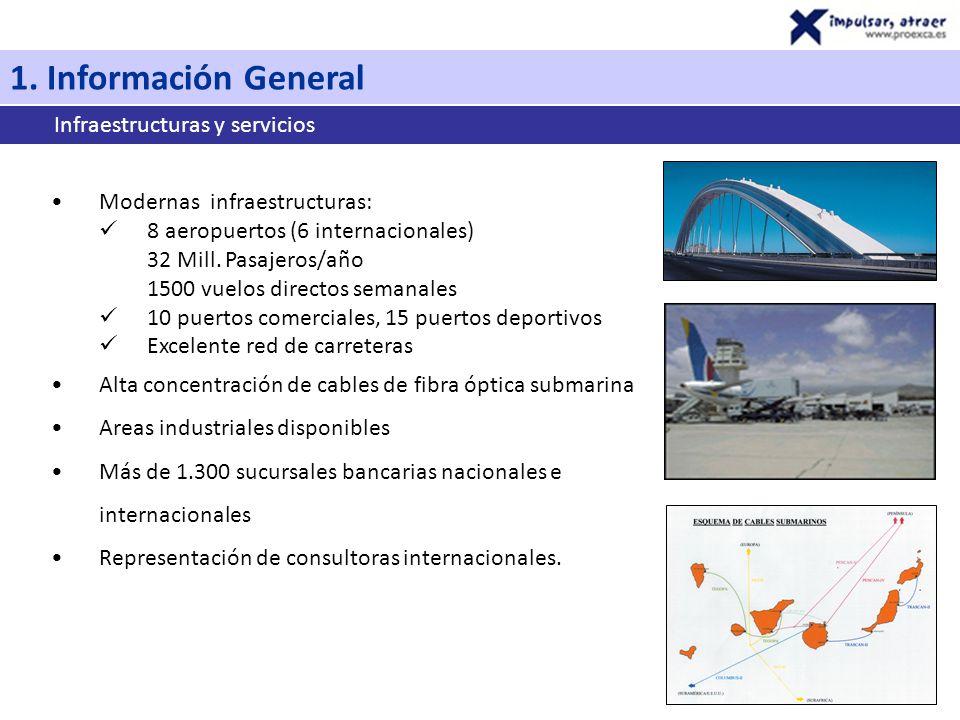 Modernas infraestructuras: 8 aeropuertos (6 internacionales) 32 Mill.