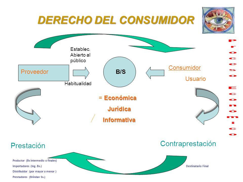 Escuela Profesional de Turismo y Hotelería en proceso de Acreditación por ACSUG 8.1. PROTECCIÓN AL CONSUMIDOR Y/O USUARIO DERECHO DEL CONSUMIDOR Respo