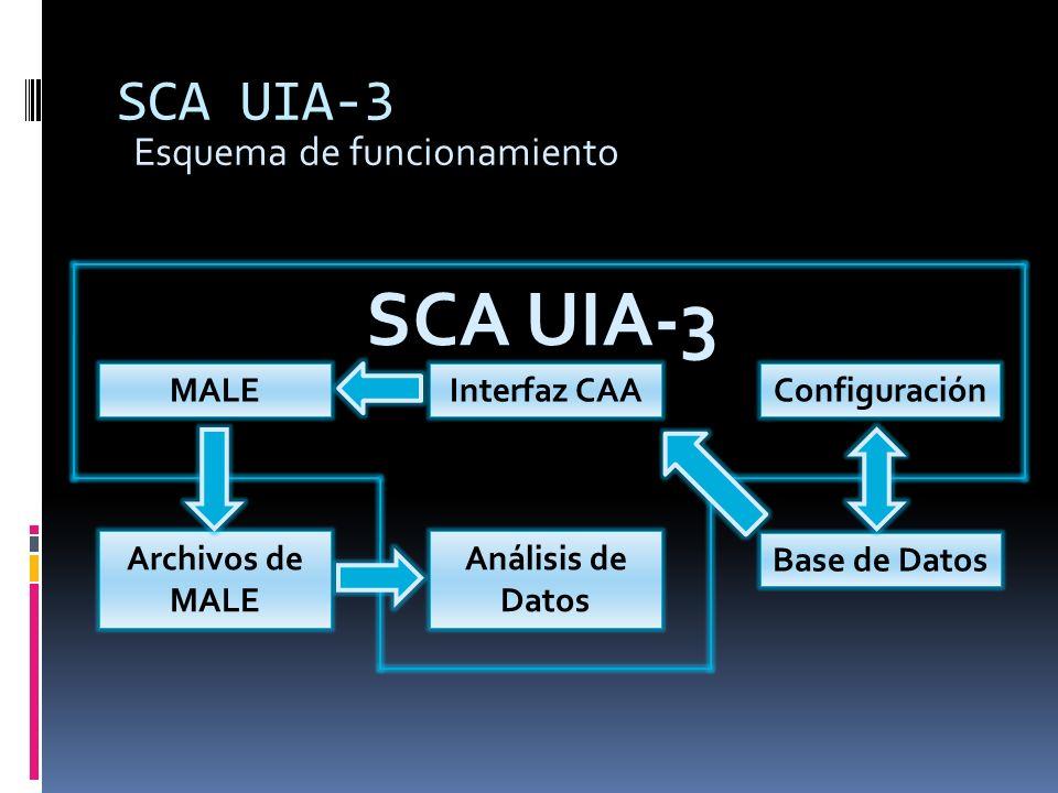 SCA UIA-3 Archivos de MALE Base de Datos Análisis de Datos Interfaz CAAConfiguraciónMALE SCA UIA-3 Esquema de funcionamiento