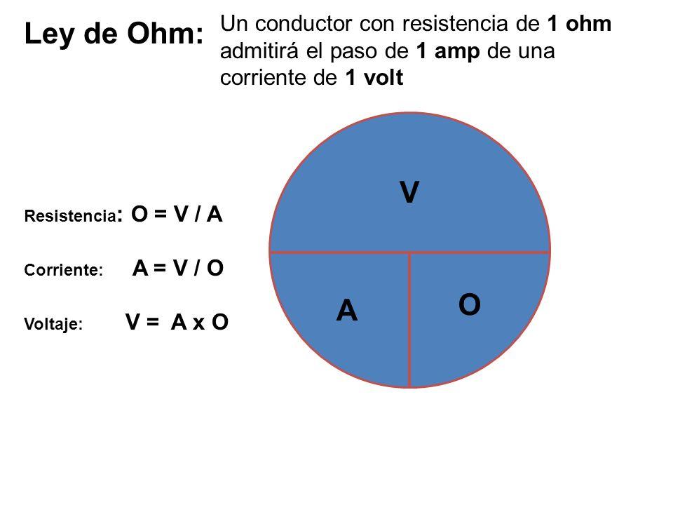 Resistencia : O = V / A Corriente: A = V / O Voltaje: V = A x O O V A Ley de Ohm: Un conductor con resistencia de 1 ohm admitirá el paso de 1 amp de u