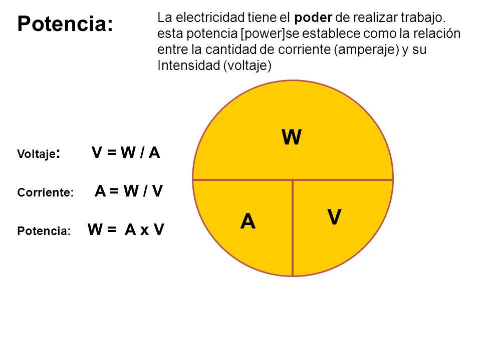 Voltaje : V = W / A Corriente: A = W / V Potencia: W = A x V V W A Potencia: La electricidad tiene el poder de realizar trabajo. esta potencia [power]