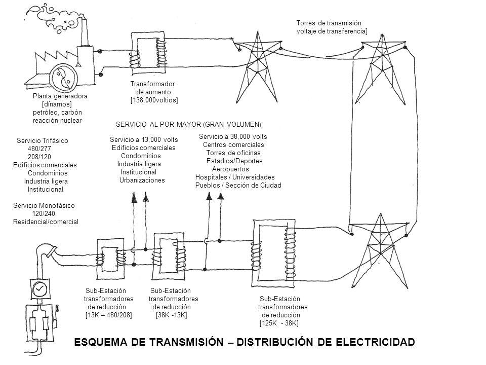 Planta generadora [dínamos] petróleo, carbón reacción nuclear Transformador de aumento [138,000voltios] Torres de transmisión voltaje de transferencia