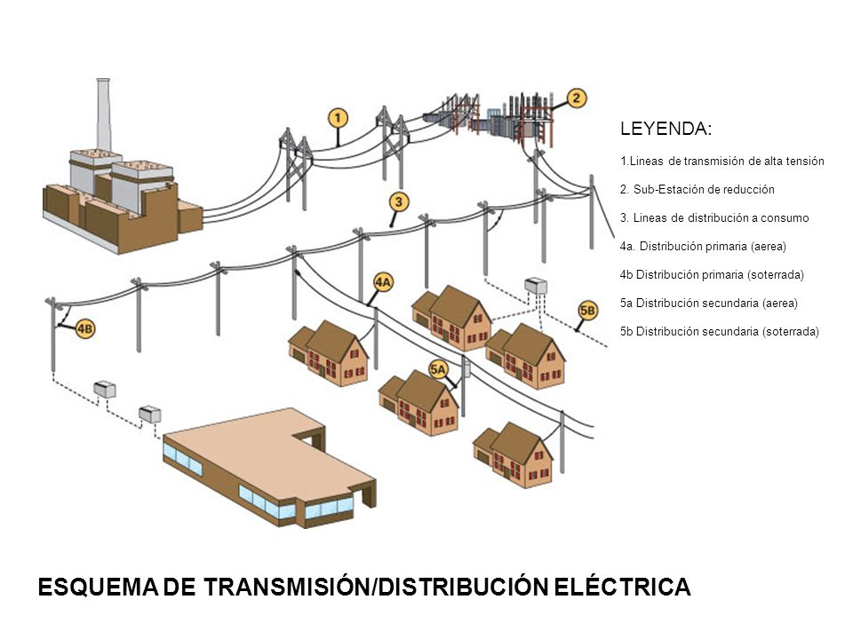 LEYENDA: 1.Lineas de transmisión de alta tensión 2. Sub-Estación de reducción 3. Lineas de distribución a consumo 4a. Distribución primaria (aerea) 4b