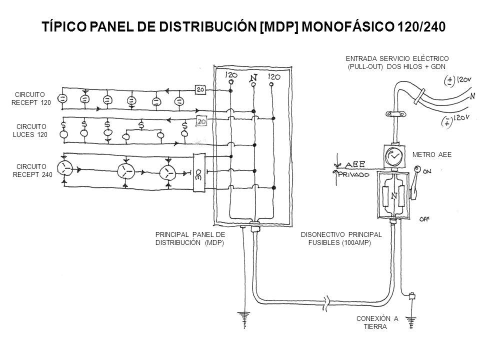 TÍPICO PANEL DE DISTRIBUCIÓN [MDP] MONOFÁSICO 120/240 ENTRADA SERVICIO ELÉCTRICO (PULL-OUT) DOS HILOS + GDN DISONECTIVO PRINCIPAL FUSIBLES (100AMP) ME