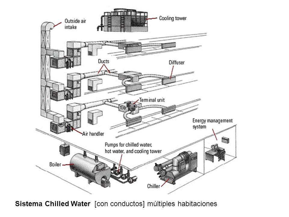 Sistema Chilled Water [con conductos] múltiples habitaciones