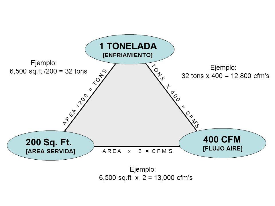 1 TONELADA [ENFRIAMIENTO] 400 CFM [FLUJO AIRE] 200 Sq. Ft. [AREA SERVIDA] A R E A / 2 0 0 = T O N S T O N S X 4 0 0 = C F MS A R E A x 2 = C F M S Eje