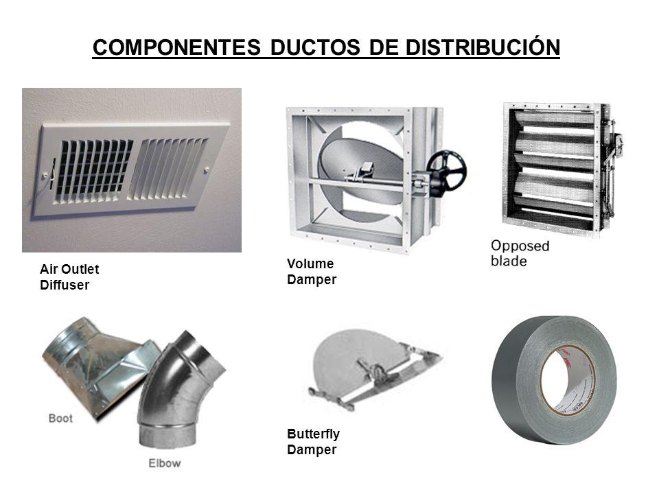 COMPONENTES DUCTOS DE DISTRIBUCIÓN Volume Damper Air Outlet Diffuser Butterfly Damper