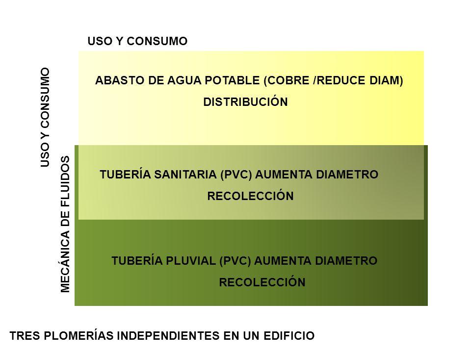 ABASTO DE AGUA POTABLE (COBRE /REDUCE DIAM) DISTRIBUCIÓN TUBERÍA PLUVIAL (PVC) AUMENTA DIAMETRO RECOLECCIÓN USO Y CONSUMO MECÁNICA DE FLUIDOS USO Y CO