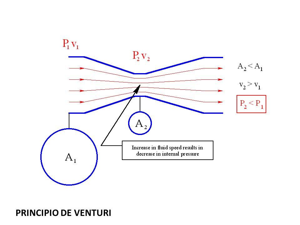 PRINCIPIO DE VENTURI